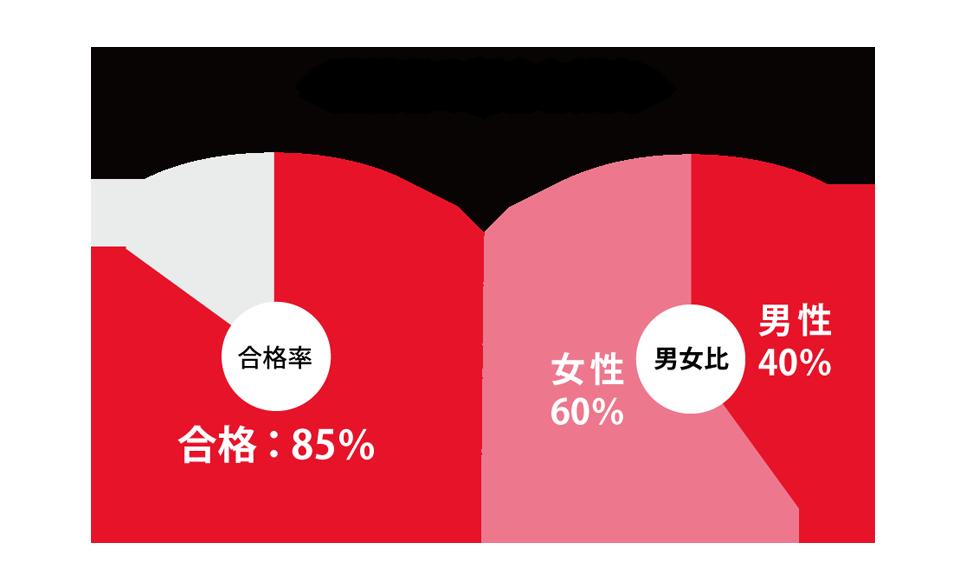 受講者の割合と傾向