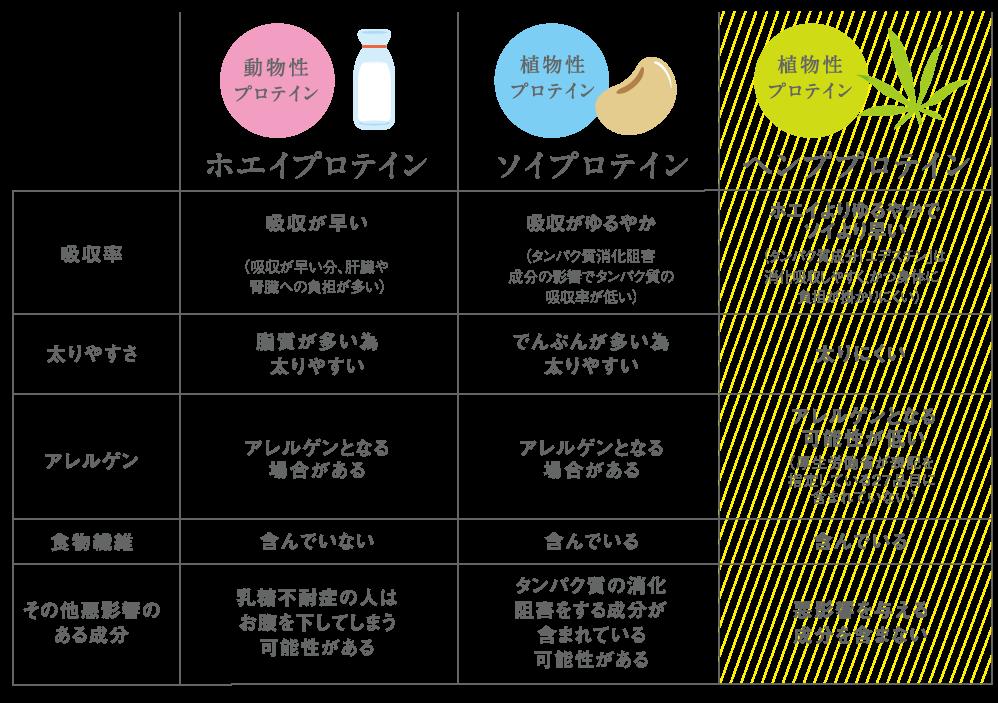 各種プロテインの比較とヘンププロテインの特徴